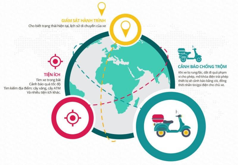Thiết bị công nghệ chống trộm xe máy của Viettel