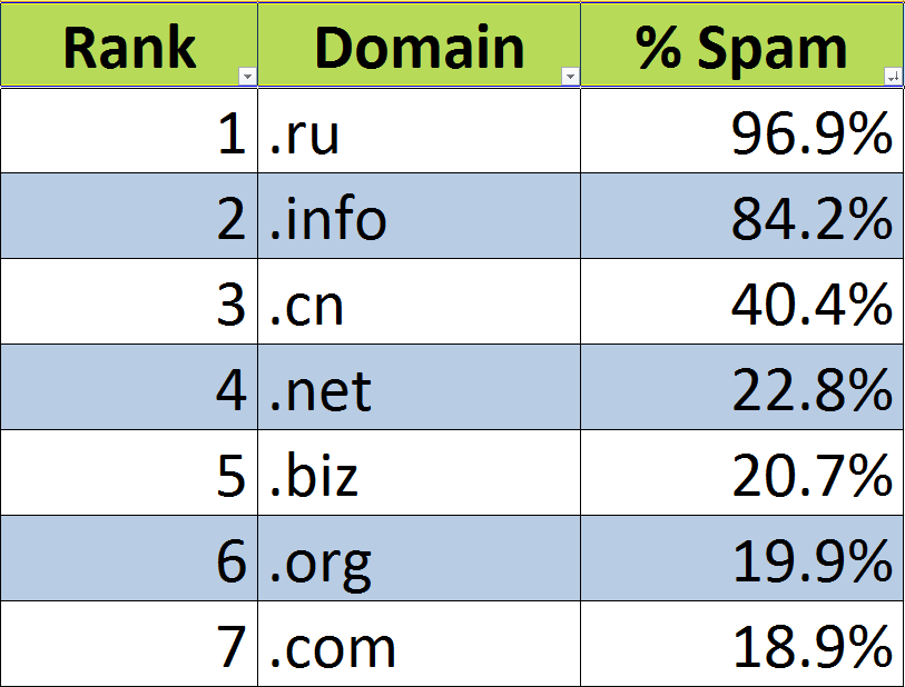 rank-domain-spam