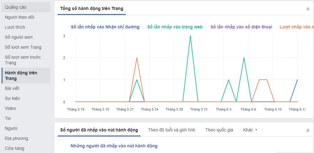 xem luot hanh dong tren trang - Làm cách nào để xem thông tin chi tiết Fanpage Facebook