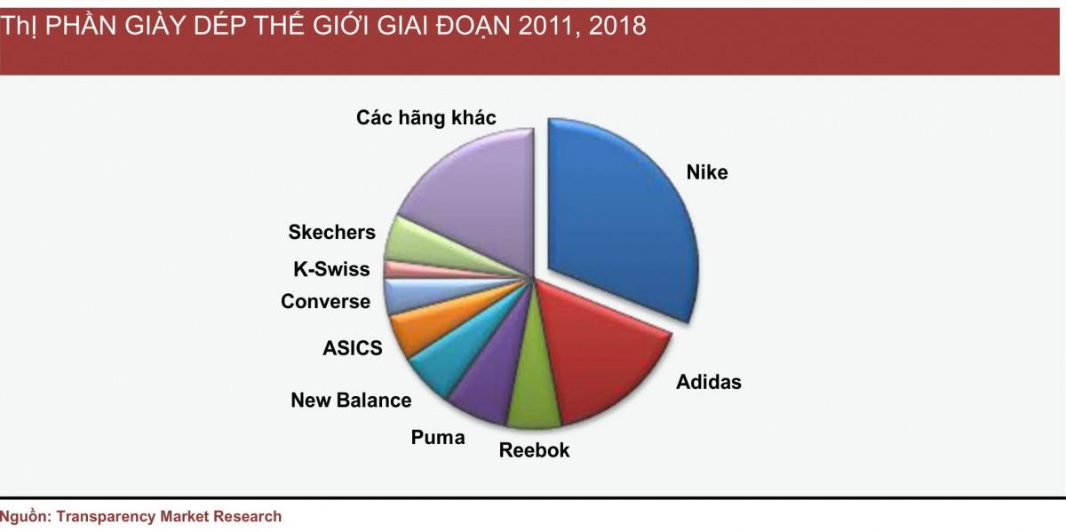 1 15 - Kinh nghiệm kinh doanh lĩnh vực giày thể thao tại Việt Nam