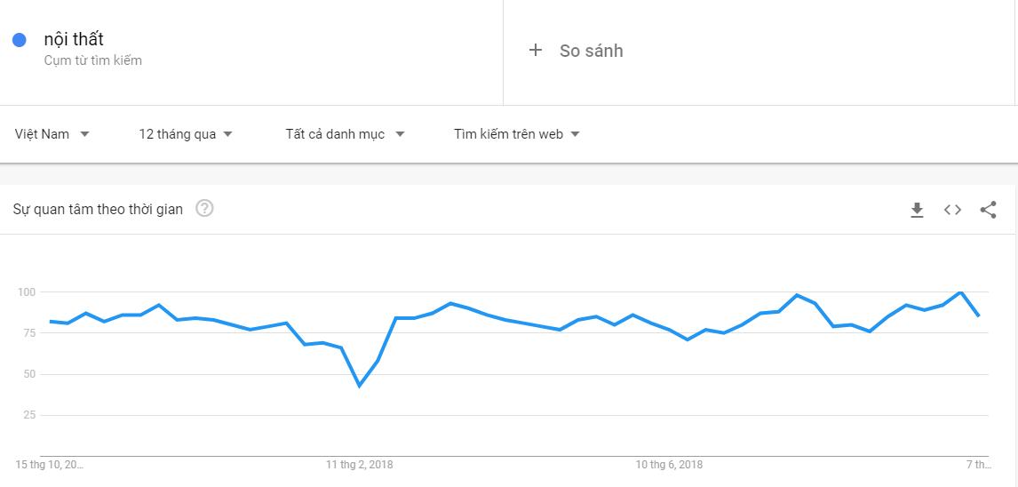 google trends - Kinh nghiệm kinh doanh lĩnh vực nội thất - Bài học kinh doanh từ các đối thủ lớn