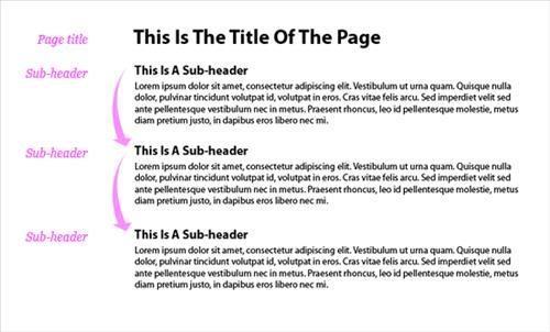 Sử dụng định dạng văn bản có cấu trúc phân cấp H1 cho page title, H2 cho các nhóm đoạn