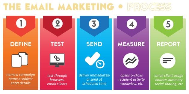 email marketing xem traffic của 1 website 5 Cách Để Kéo Traffic Mà Không Cần SEO