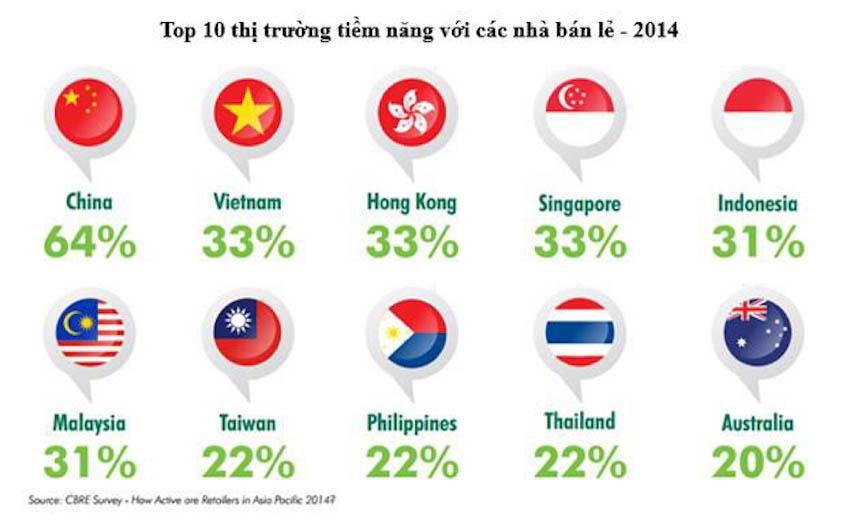Thị trường bán lẻ Việt Nam được đánh giá cao vào bậc nhất khu vực theo báo cáo của CBRE