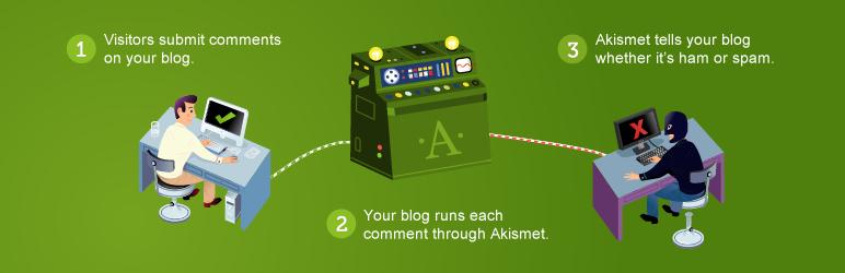 Nguyên lý làm việc của Akismet