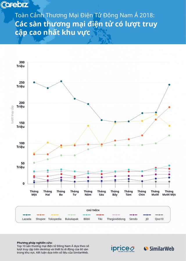 Ngành TMĐT Việt Nam vừa chứng kiến cuộc soán ngôi ngoạn mục: Shopee và Tiki đánh bật Lazada xuống hạng 3, chia nhau ngôi nhất nhì về số lượng truy cập quý 4/2018 - Ảnh 1.