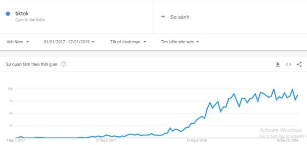 google trends tim kiem tiktok o vietnam - Tik Tok là gì? Cách bán hàng online trên ứng dụng Tik Tok từ A - Z